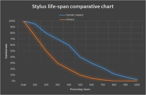 長寿命スタイラスグラフ